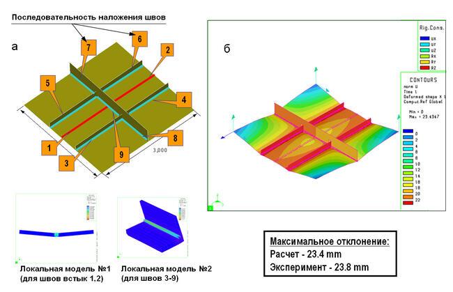 Результаты моделирования в PAM-Assembly процесса приварки продольных элементов к плоской панели с целью ее подкрепления. Предварительно рассчитывались локальные модели, затем остаточные силы были перенесены на глобальную модель с учетом указанной последовательности наложения швов (рис. а). Представлены результаты расчета деформаций в конструкции и сопоставление с натурным экспериментом (рис. б)