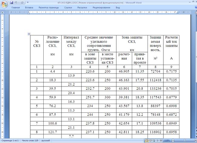 Результаты расчета группы УКЗ