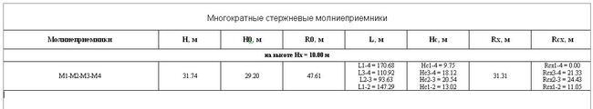 Рис. 11. Результаты расчета в табличном виде