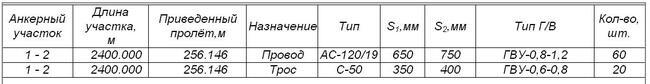 Рис.12. Ведомость гасителей вибрации