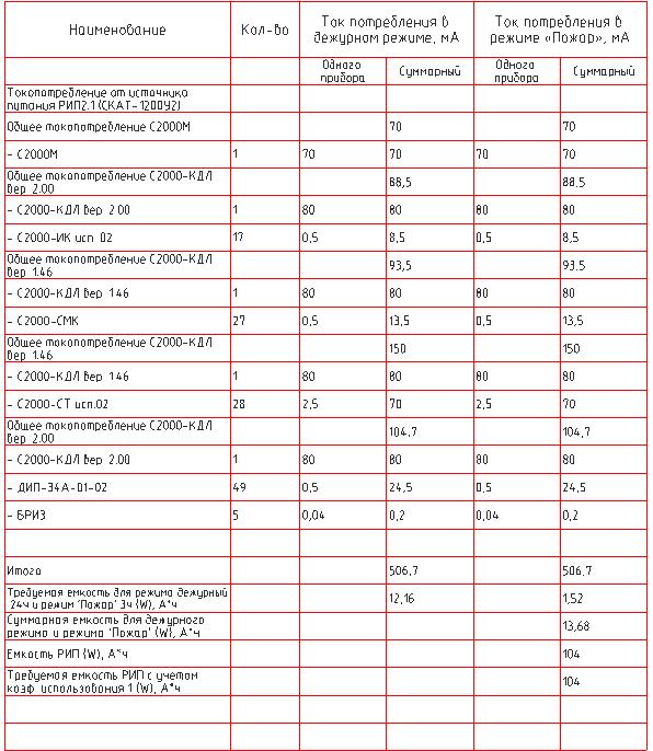 Project StudioCS ОПС. Таблица расчета токовой нагрузки на РИП